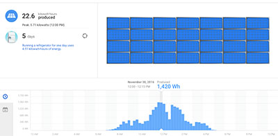 Real Time Data from an actual TerraWise Homeowner's Solar Photovoltaic Rooftop System.
