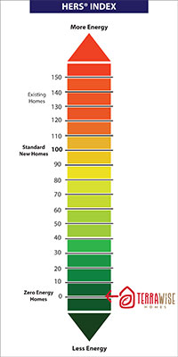 HERS Chart TerraWise Homes