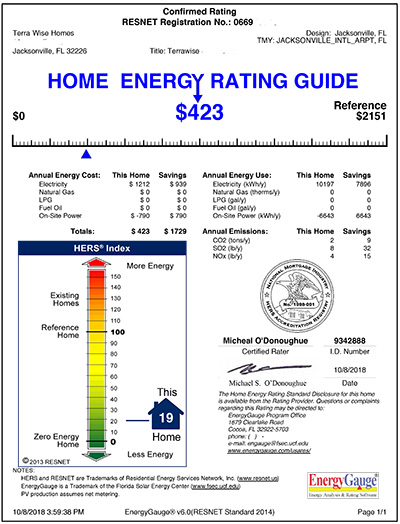HERS Rating of a TerraWise Home Jacksonville